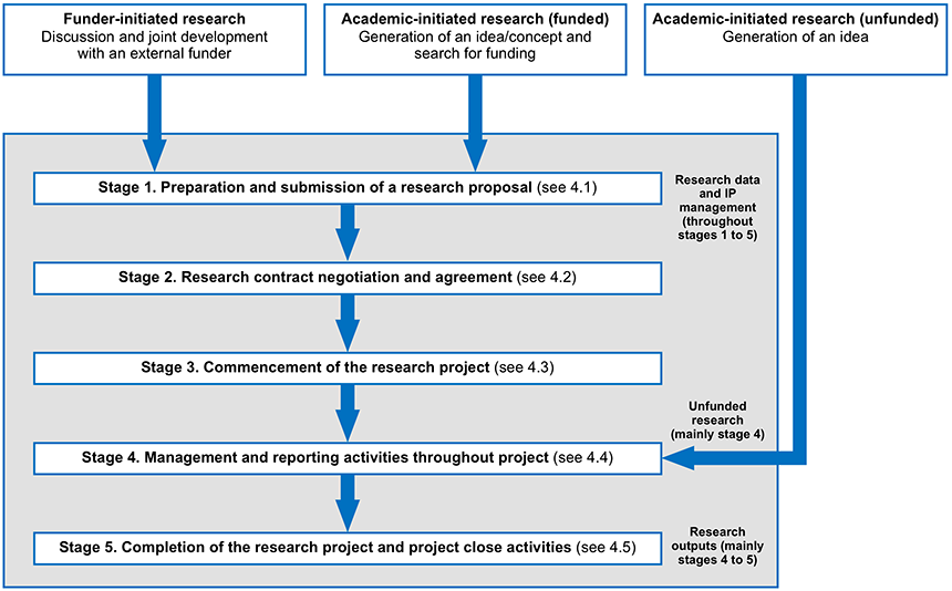 Diagram 1. Research project lifecycles